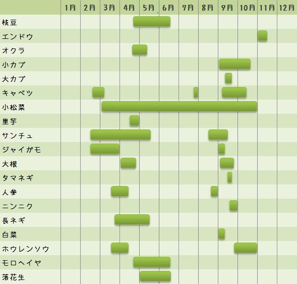野菜の種まき時期一覧